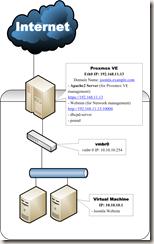 20111022 Proxmox   Webmin 架構圖