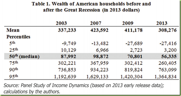 household medium income