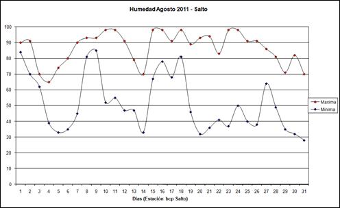 Humedad Maximas y minimas (Agosto 2011)