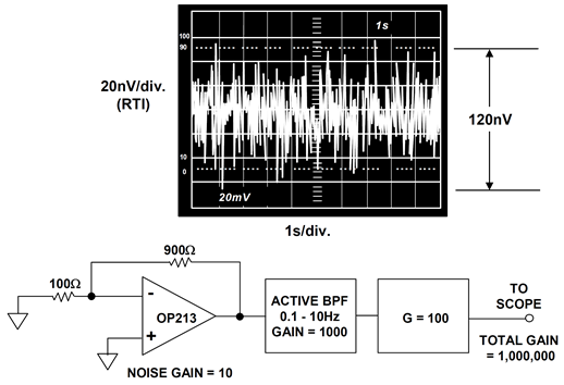 The peak-to-peak noise in the 0.1Hz to 10Hz bandwidth for the OP213 is less than 120nV