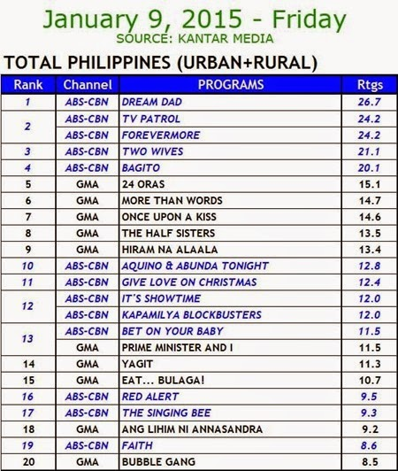 Kantar Media National TV Ratings - Jan 9 2015 (Fri)