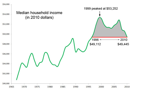 [US%2520median%2520household%255B4%255D.png]