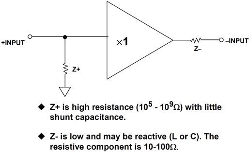 Input impedance (current feedback op amp)