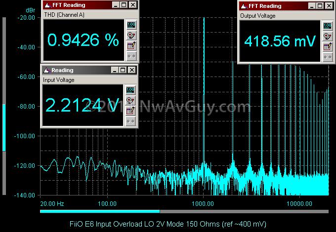 FiiO E6 Input Overload LO 2V Mode 150 Ohms (ref ~400 mV)