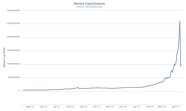 Bitcoin market capitalization, May 2012–April 2013. Graphic: http://blockchain.info