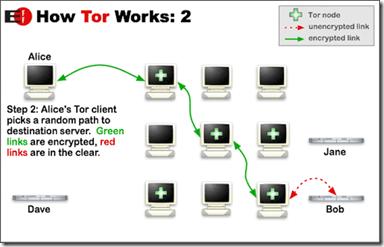 Come funziona la rete Tor