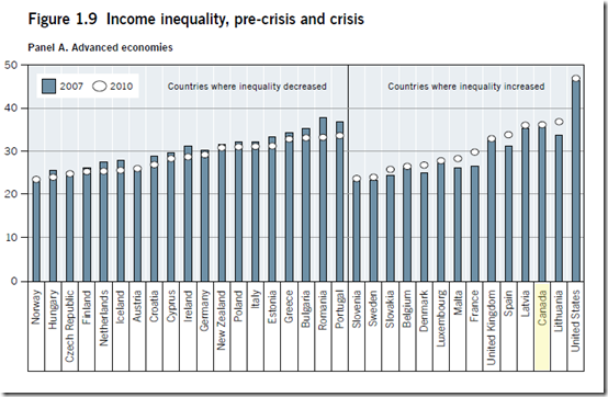 Canada - Income inequality, pre-crisis and crisis