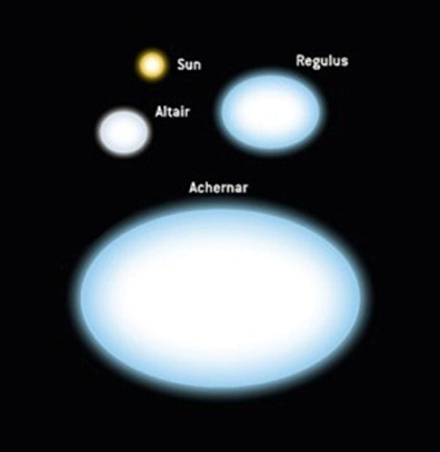 estrelas com diversos graus de achatamento nos polos