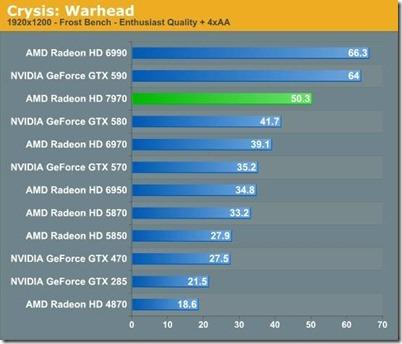 VGA Hd 7970 Radeon em Crysis