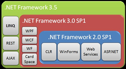 Cara Mengaktifkan .NetFramework 3.5 di Windows 8 Yang Benar