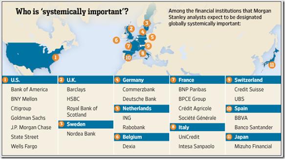 Les Banques qui font courir un risque systèmique à la Planète toute entière