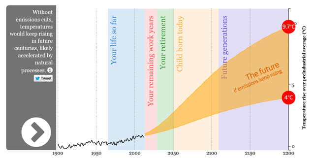 Graph showing projected global average surface temperatures over the lifetime of a person born in 1965 and beyond, to the year 2200. Data provided by the Environmental Change Institute, School of Geography and the Environment, and Department of Physics, University of Oxford. Modelling by Richard Millar. Interactive by Duncan Clark. Graphic: The Guardian