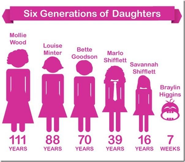 Seis Gerações de filhas (4)