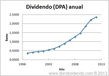 Dividendo_REE_2013_DonDividendo