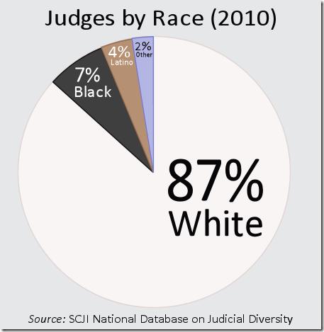 JudgesByRace
