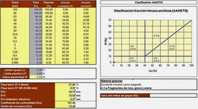 Clasificación de Suelos métodos Unificado SUCS y AASHTO