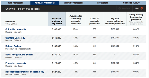 2013 14 associate professor salary