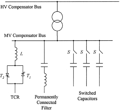 Hybrid compensator with switched capacitors ant 'interpolating' TCR. The switches S may be mechanical circuit breakers or thyristor switches