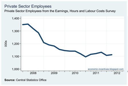 Private Sector Employees