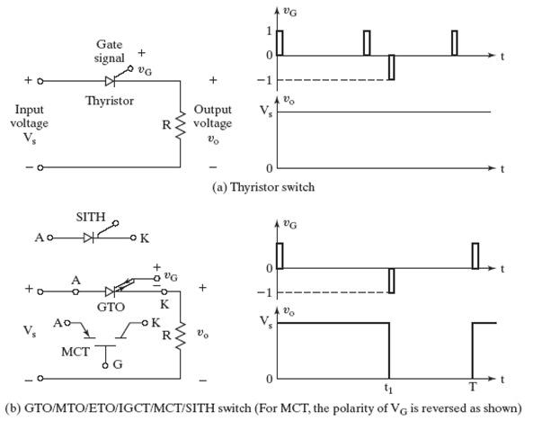 GTO/MTO/ETO/IGCT/MCT/SITH switch