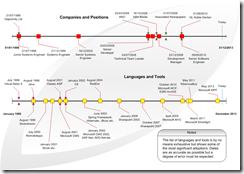 Employment timeline