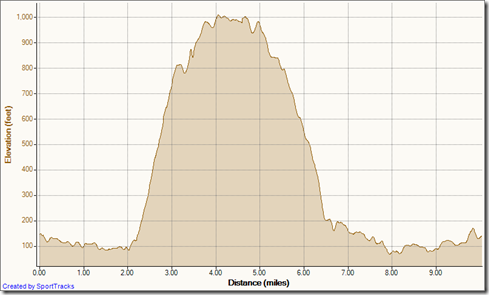 My Activities Clockwise Meadows Mathis Loop 6-5-2012, Elevation - Distance