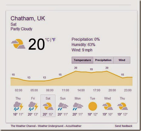 weather for saturday