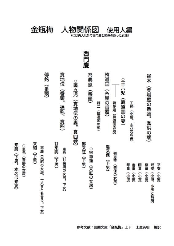 金瓶梅人物表2