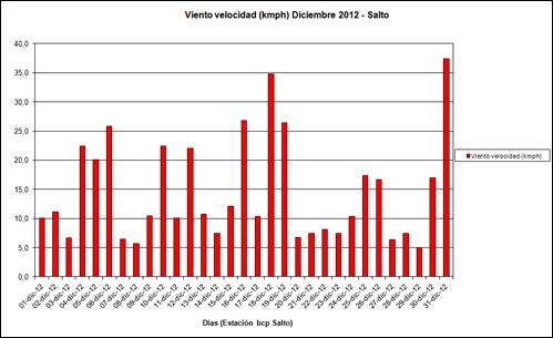 Viento Velocidad (Diciembre 2012)