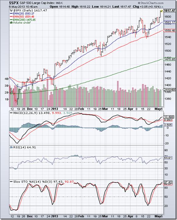 S&P 500_May0313
