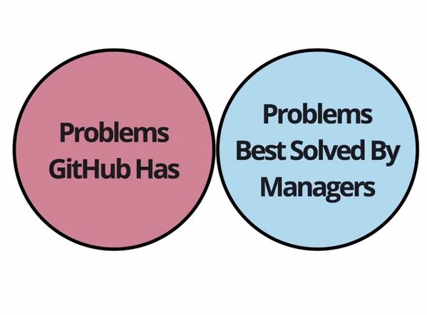 GithubManagementProblems