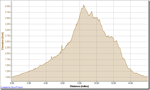 Running Yaeger Loop clockwise 12-23-2012, Elevation - Distance