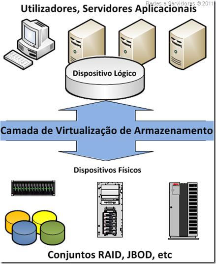 Camada de Virtualização de Amazenamento