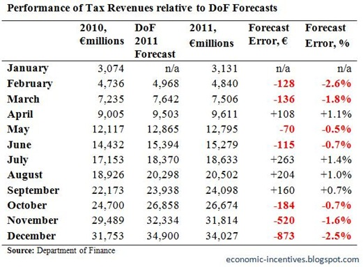 Tax Forecasts to December 2011