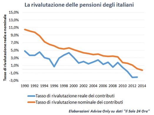 rivalutazioni pensioni italiane