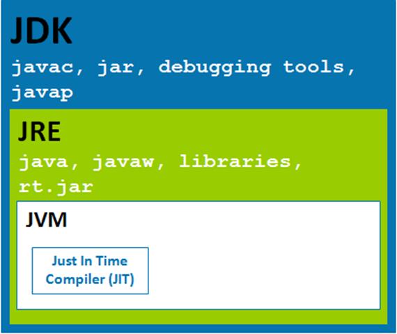 Download Jvm 1.6 Mac Os X