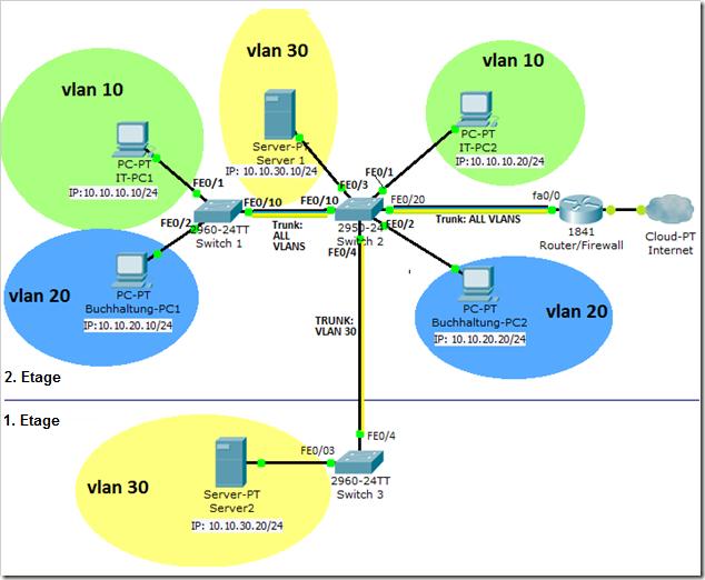 Vlan unter Cisco Geräten einrichten