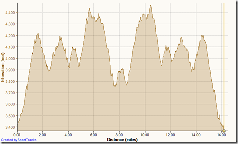 Running Main Divide out and back 8-24-2013, Elevation