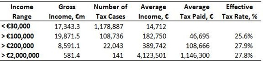 VB Tax Table