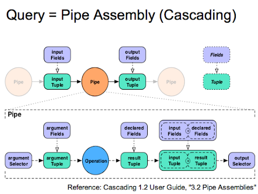 Cascalog Query Pipe Assembly