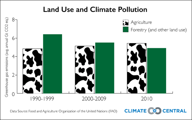 Land use and climate pollution, 1990-2010. Values are for average annual greenhouse gas emissions, in gigatons of CO2 equivalent, for the agriculture and forestry sectors. Graphic: Climate Central