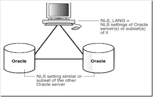 Ilustrasi Sistem Basis Data Terdistribusi Homogen