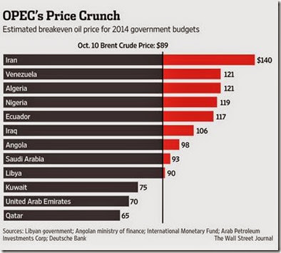 Opec Price Cruch