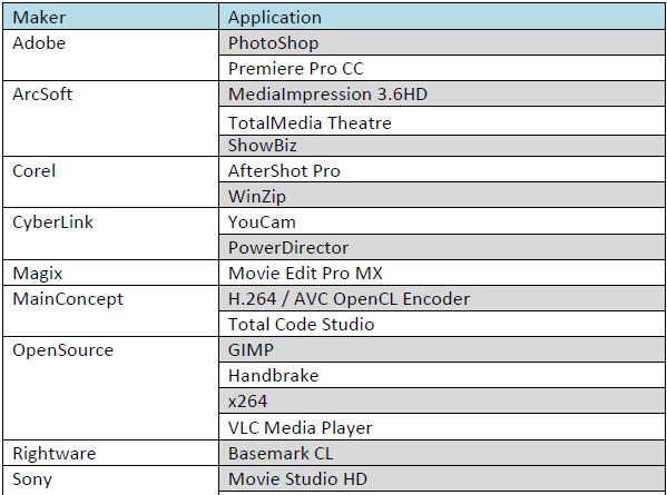 Aplicaciones soporte OPEN CL