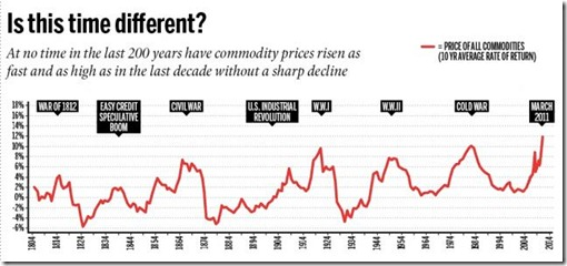 global commodities bubble