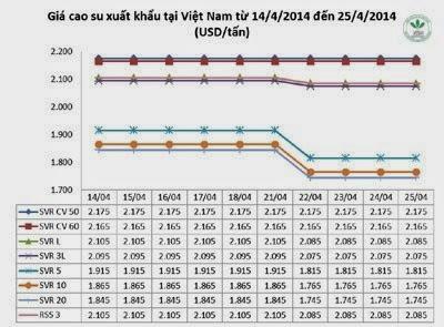 Giá cao su thiên nhiên trong tuần từ ngày 21.4 đến 26.4.2014