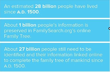 Only 1 billion of the 28 billion who have lived since 1500 A.D.  are in FamilySearch Family Tree
