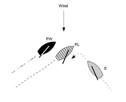 Case 3 diagram