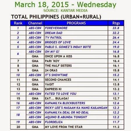 Kantar Media National TV Ratings - March 18, 2015 (Wednesday)