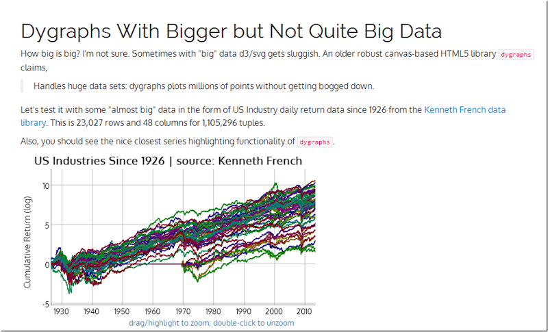 Dygraphs with Bigger Data | US Industries from Kenneth French